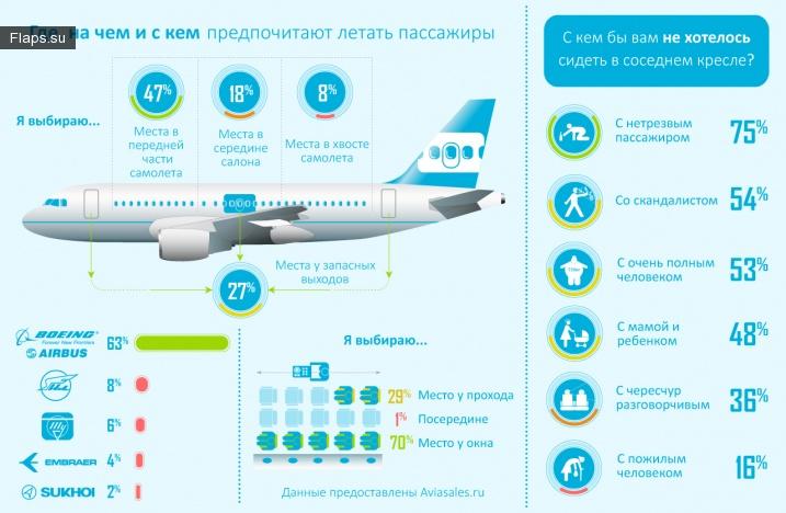 Где находится номер места в самолете