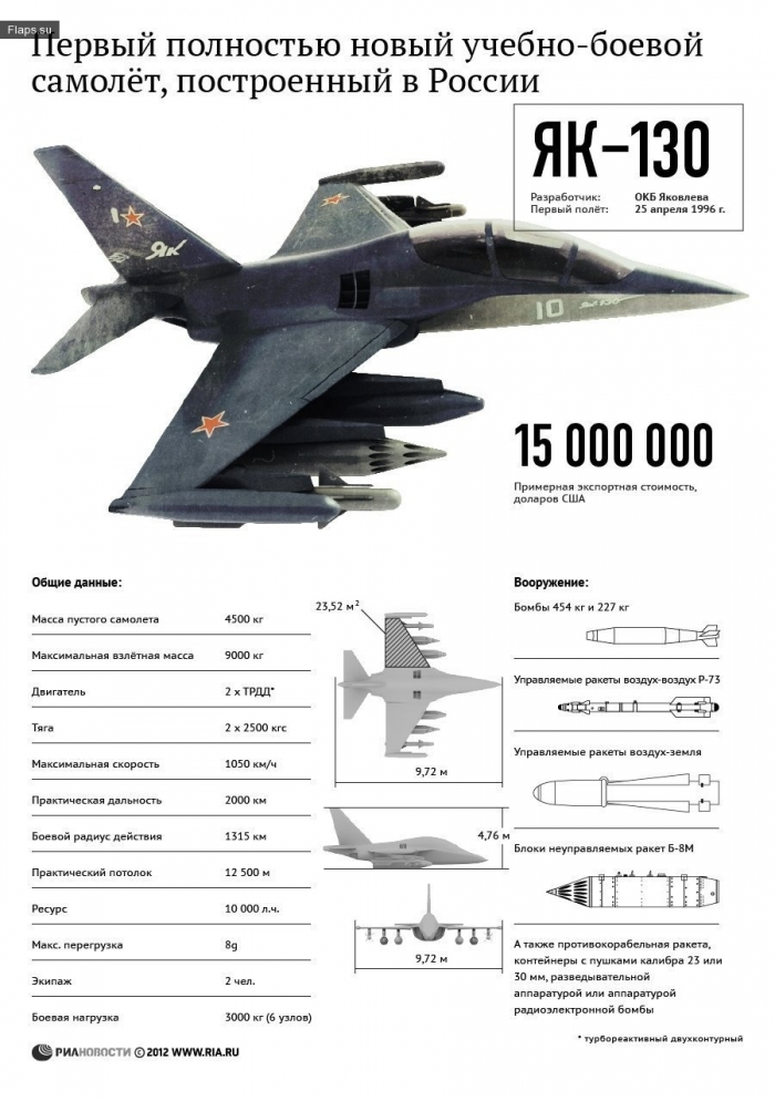 Технические характеристики самолета Як-130